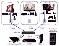 Epson kündigt seine ersten HDBaseT-fähigen Projektoren für kommerzielle Anwendungen an
