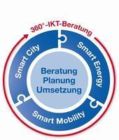 bridgingIT präsentiert 360-Grad-IKT-Beratungsansatz