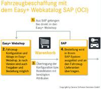 Easy+ jetzt als SAP OCI-fähiger Webshop für die Flottenbeschaffung