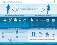 airbackup-Verhaltensstudie unter Arbeitnehmern: Männer verlieren ihre elektronischen Geräte eher als Frauen