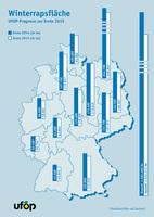 UFOP-Studie prognostiziert Winterrapsanbau zur Ernte 2015 auf 1,32 Millionen Hektar