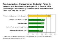 Fonds-Ampel zur Altersvorsorge: Die Top-Fonds von Vontobel, DWS und Pioneer investierten in Euroland, Deutschland und Nordamerika.