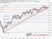 JRC-Wochenausblick GBP/USD für die KW 23