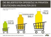 Rapsöl bleibt unangefochten Nummer 1 in deutschen Küchen