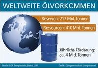 Weltweite Ölvorkommen
