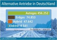 Alternative Antriebe in Deutschland