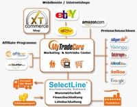 MytradeCore und Selectline mehrsprachig mit Shops Ebay Amazon