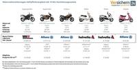 Meistzugelassene Motorräder: Versicherungen im Test