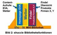 Mehr Überblick im Web mit shuccle