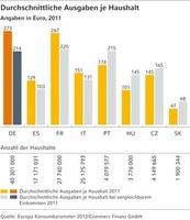 (Studie) Europa Konsumbarometer 2012: Branche für Haushaltsgeräte verzeichnet Umsatzrückgang