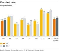 (Studie) Europa Konsumbarometer 2012: Sportartikel gefragter denn je