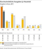(Studie) Europa Konsumbarometer 2012: Europäer sind leidenschaftliche Heimwerker