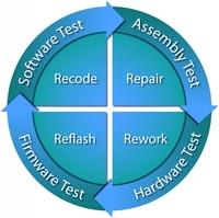 """Board-Bring-up-Tools von ASSET stellen die erste Lösung zum Validieren, Testen und Debuggen von Designs bereit, die auf Intels """"Haswell"""" Mikroarchitektur basieren"""