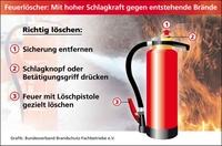 Feuerlöscher: Ihre Bedienung lernt man praktisch im Handumdrehen
