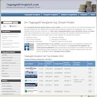Tagesgeld Vergleich: leichte Zinssenkung bei der 1822direkt
