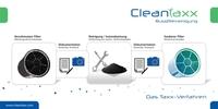 Dieselpartikelfilter reinigen mit Cleantaxx ist günstiger als Austausch