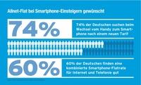 blau.de bringt als erster Mobilfunkdiscounter eine ALLNET-FLAT in den Handel