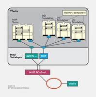 Testsystem TTsuite erweitert für alle Geschwindigkeiten und Physical Layer von MOST(r)