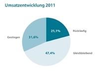 WVO veröffentlicht Ergebnisse des aktuellen Branchenbarometers