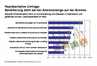 Repräsentative Umfrage zur Altersvorsorge: Mehrheit der Bevölkerung steht auf der Bremse
