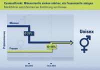 Marktführer CosmosDirekt setzt Zeichen bei Einführung von Unisex