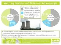 Atomwende auch in den Medien?