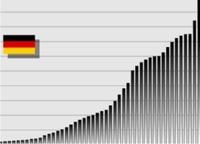 42 Jahre steigende Schulden