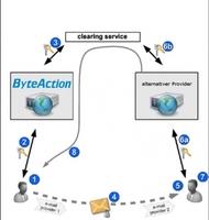 ByteAction bietet flexible Alternative zu De-Mail