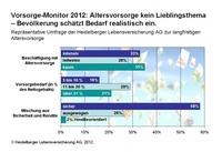 Repräsentative Umfrage der Heidelberger Leben: Beschäftigung mit Altersvorsorge geht zurück