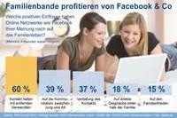 Facebook und Co. wirken sich positiv aufs Familienleben aus