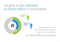Home Office-Studie: Vor allem Frauen und ältere Berufstätige bevorzugen die Heimarbeit