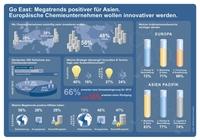 Asiatische Chemieunternehmen profitieren stärker von Megatrends als europäische