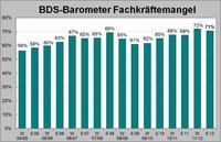 BDS-Umfrage zum Fachkräftemangel
