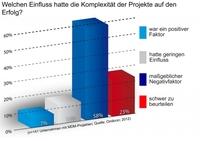 Plädoyer für schlanke Projekte zur Optimierung der Datenqualität