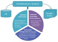 Chronos Archive Explorer: Komfortabel recherchieren im Datenbankarchiv