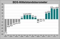 Konjunkturumfrage: Mittelstand weiter optimistisch für 2012