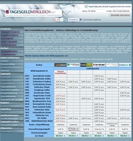 Tagesgeldvergleich.net erweitert Informationsangebot um Währungskonto-Vergleich