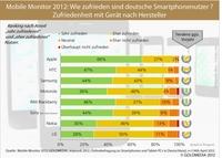 WhatsApp ist Lieblings-App deutscher Smartphone-Nutzer