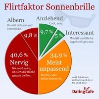 Sonnenbrille trübt den Blick beim Flirten: Deutsche Singles wünschen sich klare Sicht