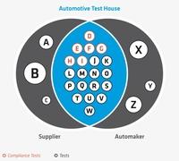 Test House as a Service erweitert um Betreibermodell