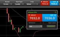 ETX Capital - Trade-through Charts