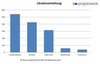 Marktmonitor: projektwerk nicht nur für deutsche Projektanbieter und Professionals attraktiv