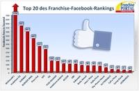 Franchiseportal veröffentlicht erstes Facebook-Ranking von Franchise-Systemen