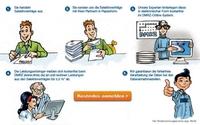 Ideal für Gesundheitsnetzwerke und Managementgesellschaften