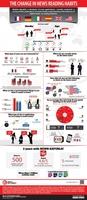 Der veränderte Nachrichtenkonsum durch Smartphones und Tablets