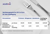 Sachbezugswert für Sodexo Restaurant Pass Schecks steigt 2013