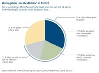 """Die """"Wahrheiten"""" zur Rente - Deutsche müssen sich besser vorbereiten"""