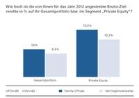 Studie MEBS GmbH: Die Strategien privater Großanleger in der Finanzkrise
