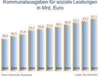 Höhere Sozialausgaben, steigende Schulden - Kommunen vor dem Finanzkollaps