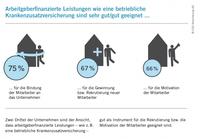 Forsa-Umfrage im Auftrag der CSS Versicherung AG:  Zwei Drittel der Unternehmen schätzen arbeitgeberfinanzierte Leistungen als sehr gutes Mittel zur Mitarbeitergewinnung ein